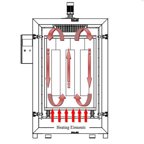 powder coating oven design 4